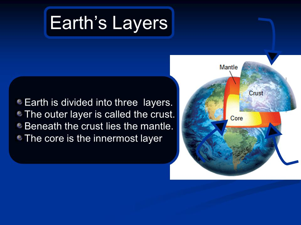 Earth is divided into three layers.The outer layer is called the crust.