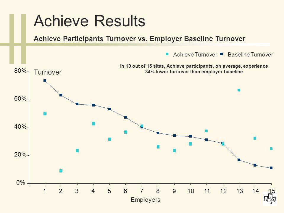 0% 20% 40% 60% 80% 123456789101112131415 Employers Turnover Achieve TurnoverBaseline Turnover Achieve Results Achieve Participants Turnover vs.