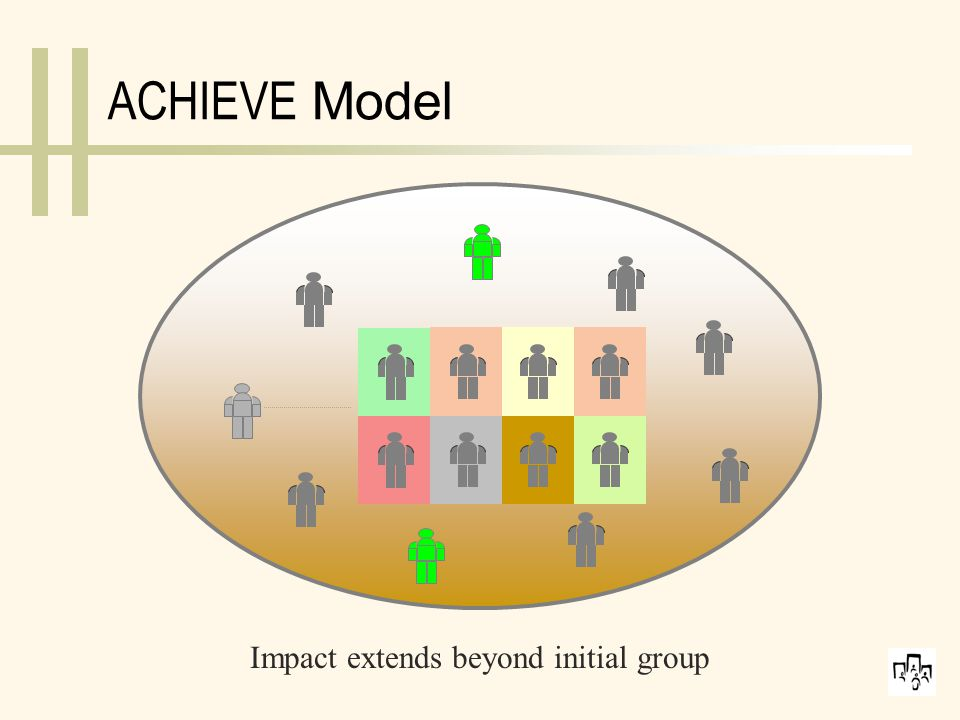 ACHIEVE Model: Overview Designed to address reasons for high turnover in low-wage jobs:  Employee's work-life balance issues  Life skills and soft skills development to promote more productive workplace behaviors and relationships  Goal planning and identifying opportunities  Skill building for front-line supervisors who oversee low-wage, entry level workers.