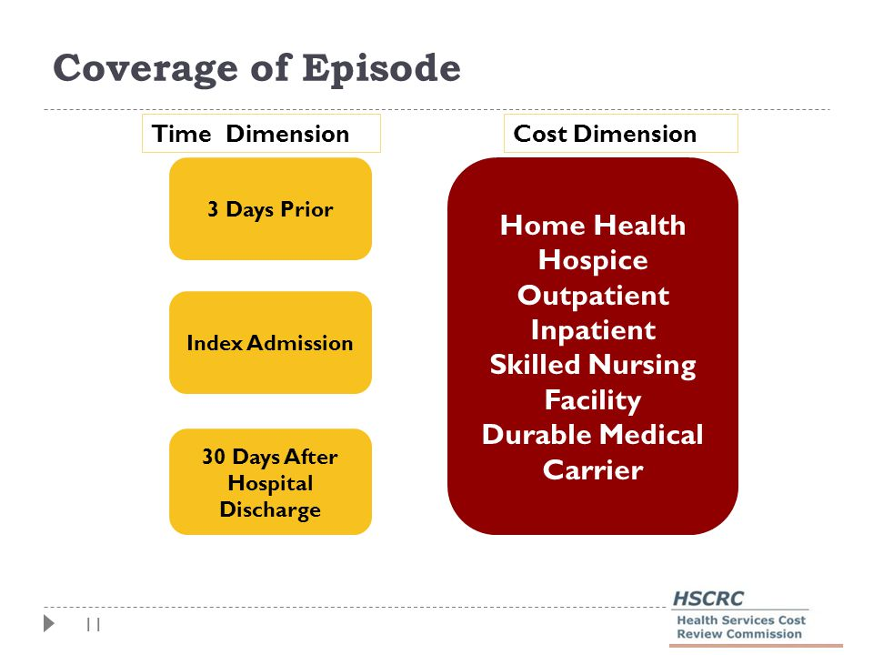11 Coverage of Episode Index Admission 30 Days After Hospital Discharge 3 Days Prior Home Health Hospice Outpatient Inpatient Skilled Nursing Facility Durable Medical Carrier Time DimensionCost Dimension