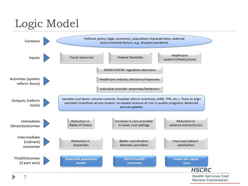 7 Logic Model