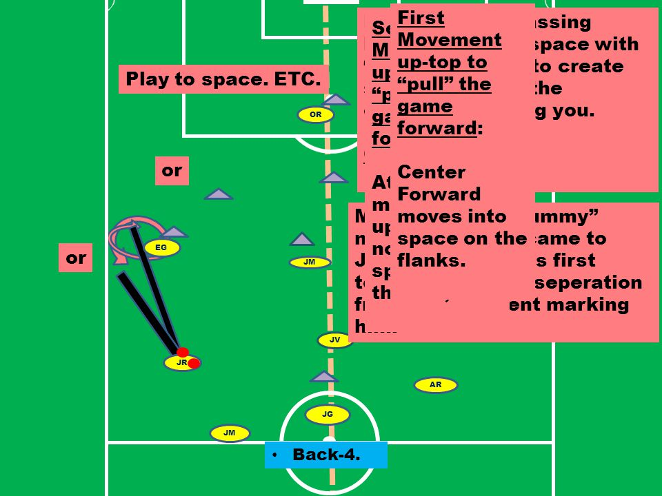 LT EZ DS NU DC AR LA RR EG JV JM AR JG JM JR OR Here, Jonathan has the ball and wants to pass to Meno. Meno is marked tightly. How to create passing l