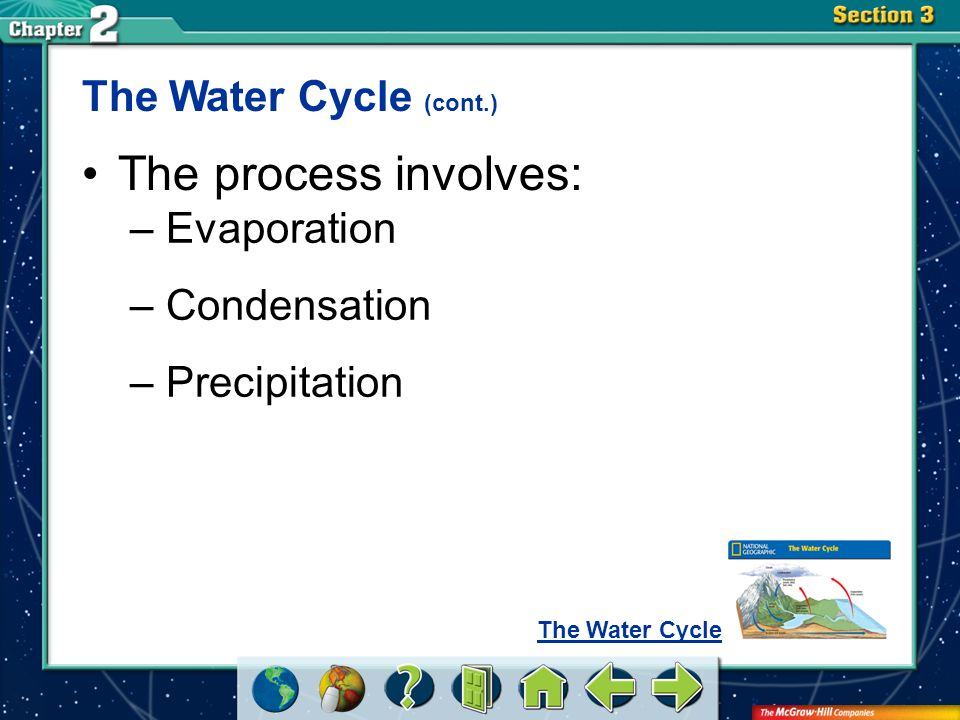 Section 3 The Water Cycle (cont.) The process involves: –Evaporation –Condensation –Precipitation The Water Cycle