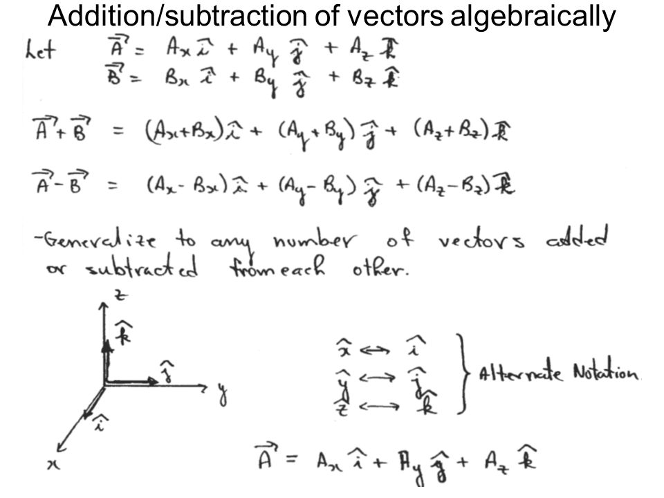 Addition/subtraction of vectors algebraically