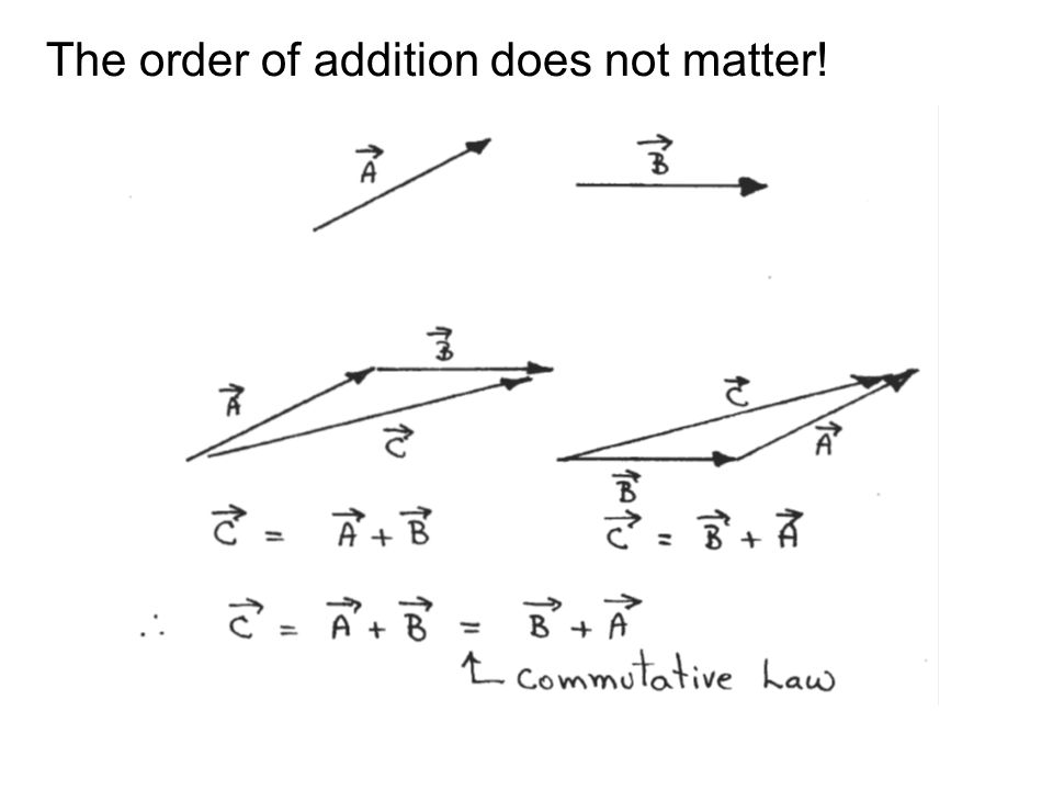 Multiplying vectors There are two kinds of products of vectors –Scalar product or dot product, yields a result that is a scalar quantity –Vector product or cross product, yields another vector
