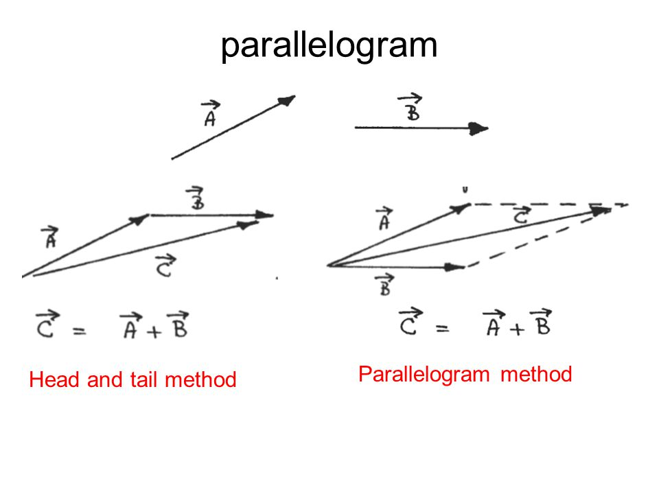 parallelogram Head and tail method Parallelogram method