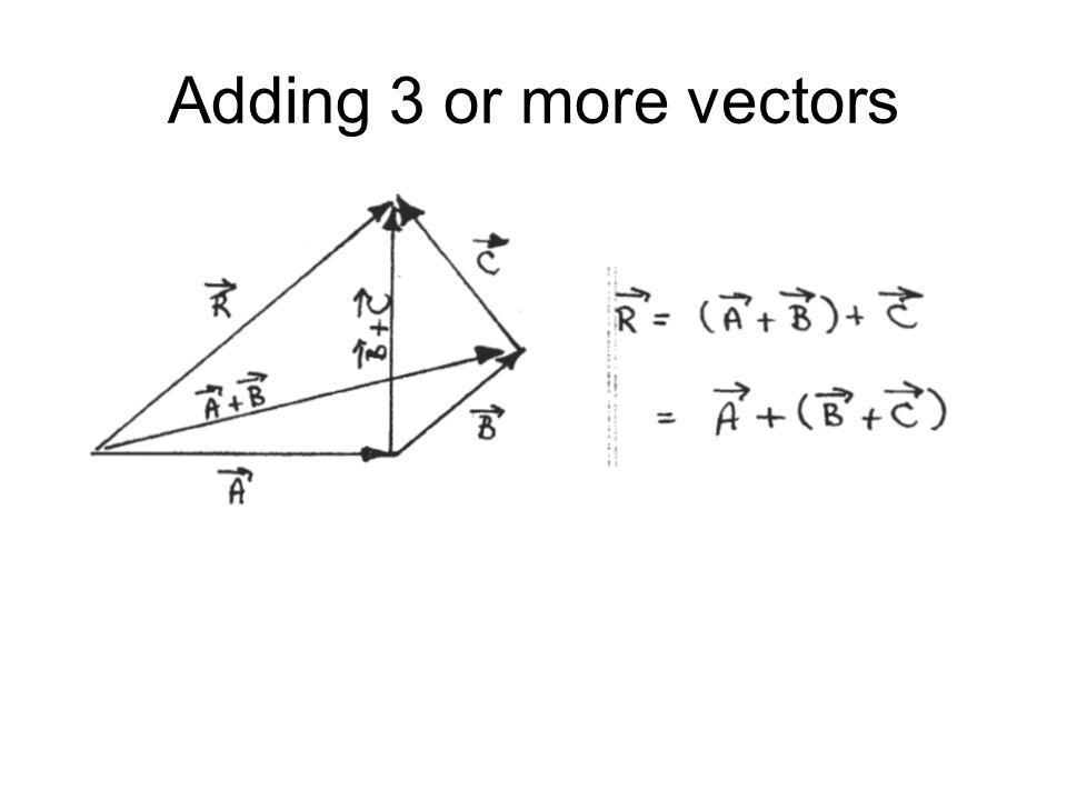 Subtract vectors: adding a negative vector