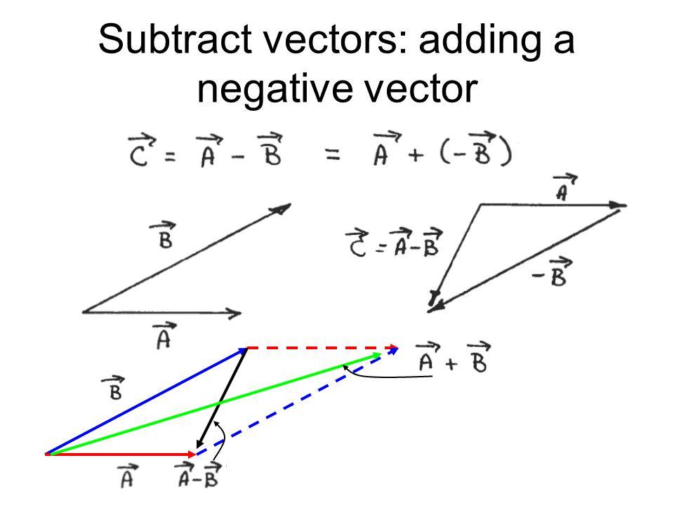 Multiplication: scalar x vector