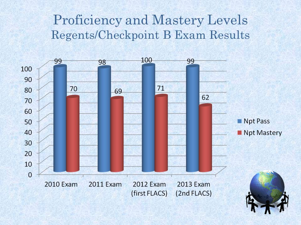 Proficiency and Mastery Levels Regents/Checkpoint B Exam Results