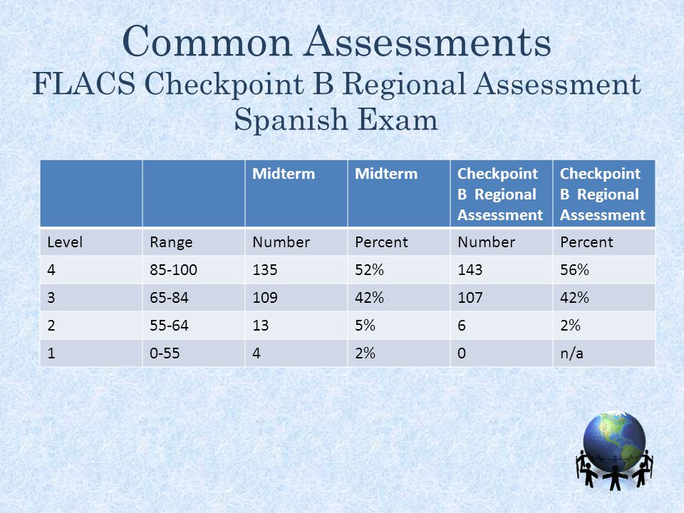 Common Assessments FLACS Checkpoint B Regional Assessment Spanish Exam Midterm Checkpoint B Regional Assessment LevelRangeNumberPercentNumberPercent 4
