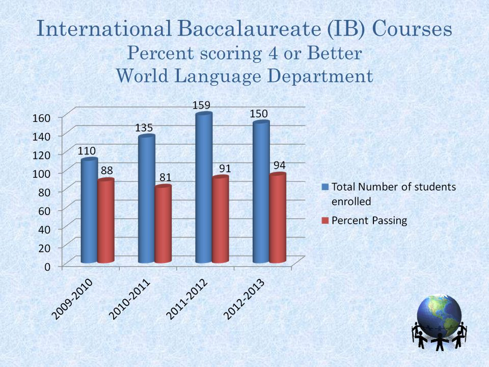 International Baccalaureate (IB) Courses Percent scoring 4 or Better World Language Department