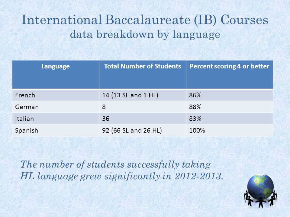 International Baccalaureate (IB) Courses data breakdown by language LanguageTotal Number of StudentsPercent scoring 4 or better French14 (13 SL and 1 HL)86% German888% Italian3683% Spanish92 (66 SL and 26 HL)100% The number of students successfully taking HL language grew significantly in 2012-2013.