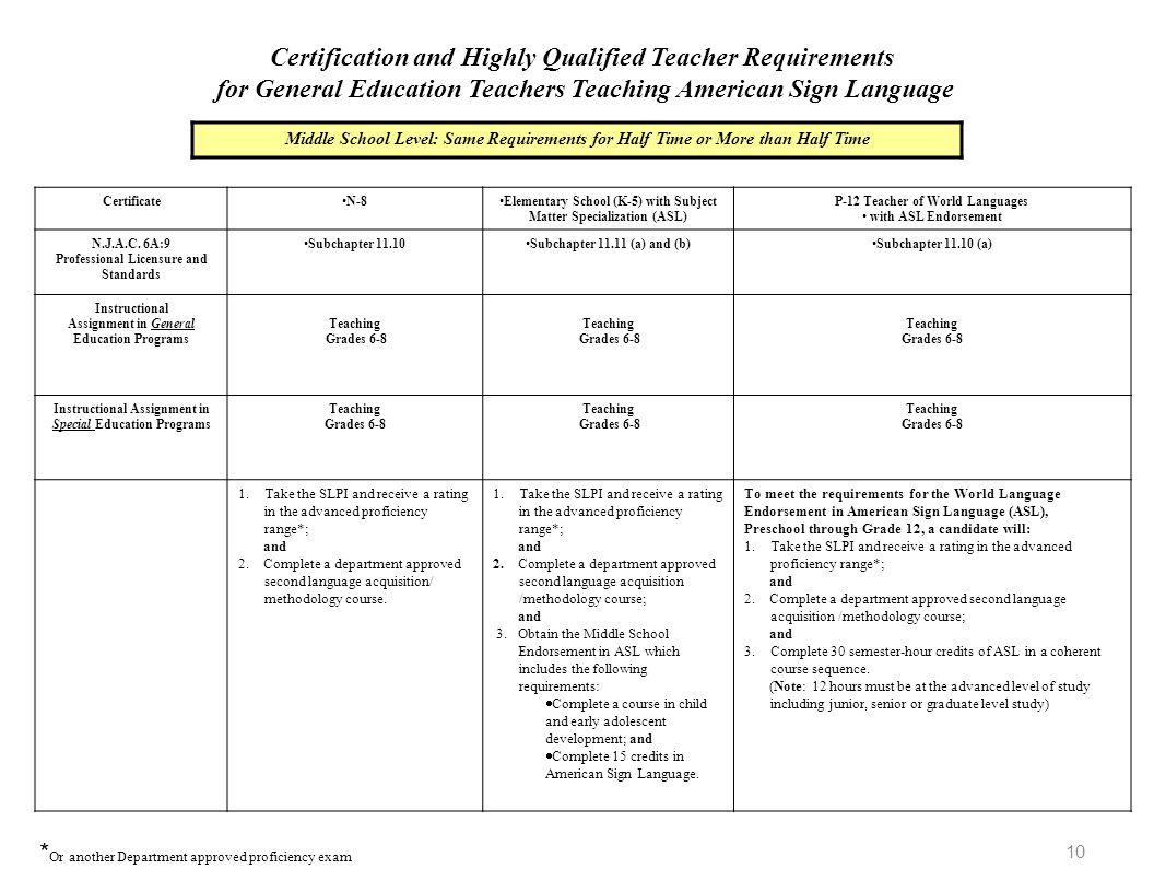 10 CertificateN-8Elementary School (K-5) with Subject Matter Specialization (ASL) P-12 Teacher of World Languages with ASL Endorsement N.J.A.C. 6A:9 P