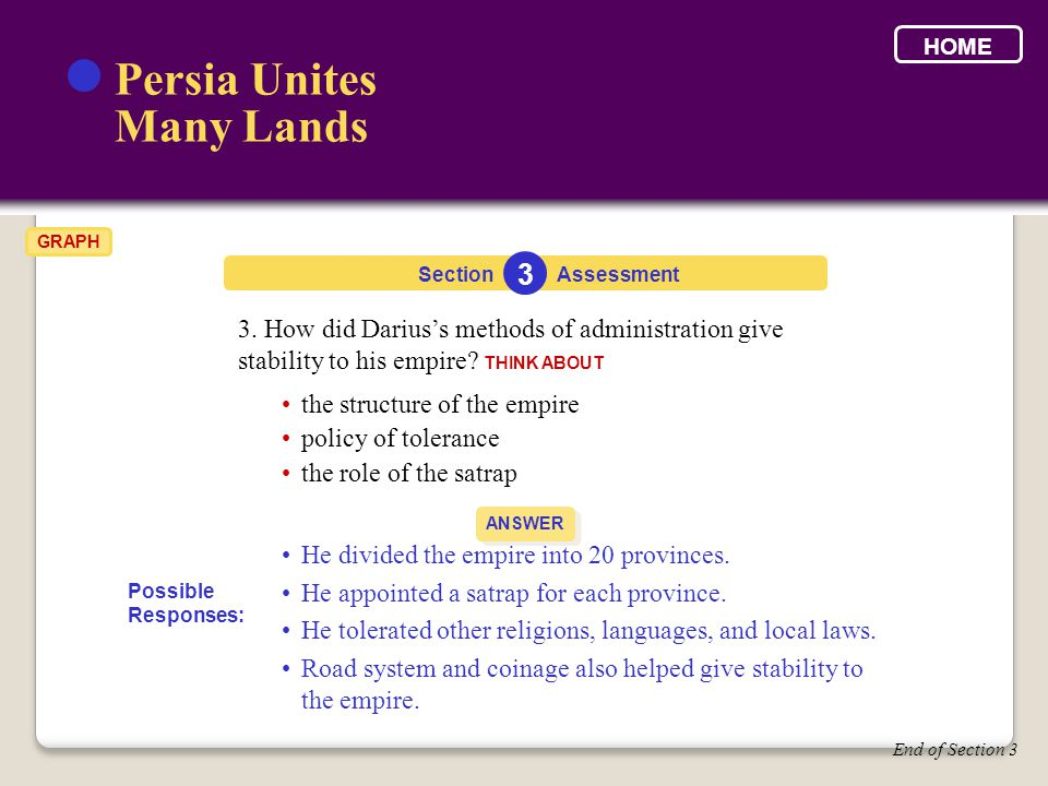 3. How did Darius's methods of administration give stability to his empire? THINK ABOUT Section Persia Unites Many Lands 3 Assessment ANSWER End of Se