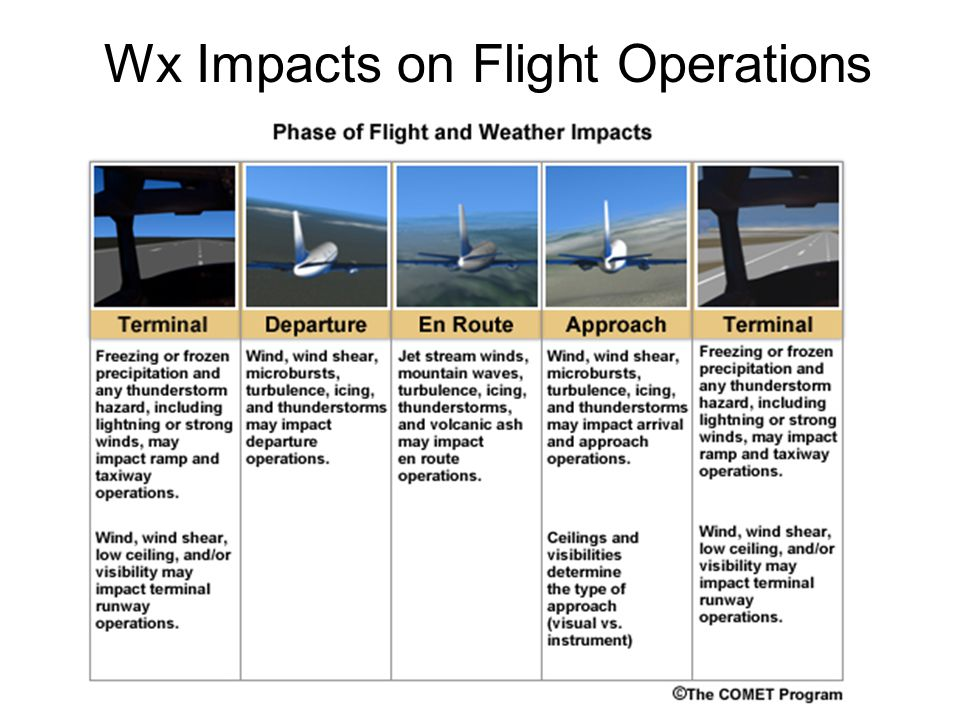 Wx Impacts on Flight Operations