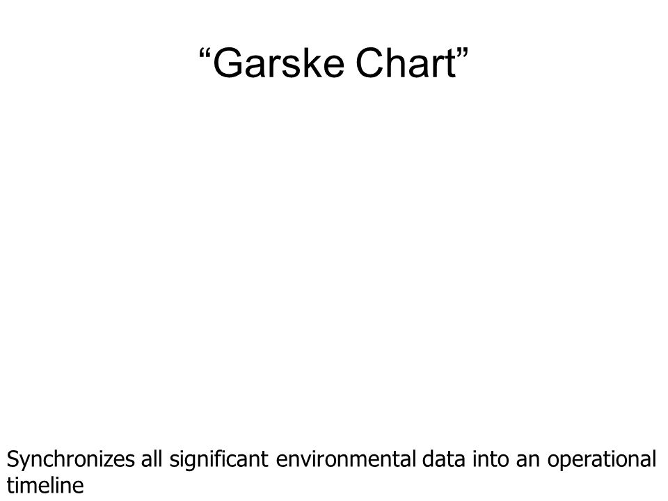 """""""Garske Chart"""" Synchronizes all significant environmental data into an operational timeline"""