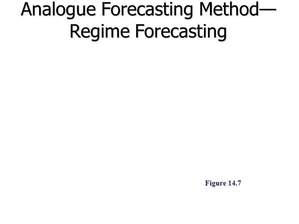 Analogue Forecasting Method— Regime Forecasting Figure 14.7