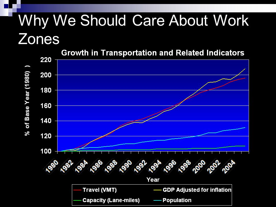 Minnesota Data Work Zone Fatalities  2006 – 17 (494 total)  2007 – 20 (510 total)  2008 – 9 (455 total)  2009 – 20 (421 total)  2010 - .