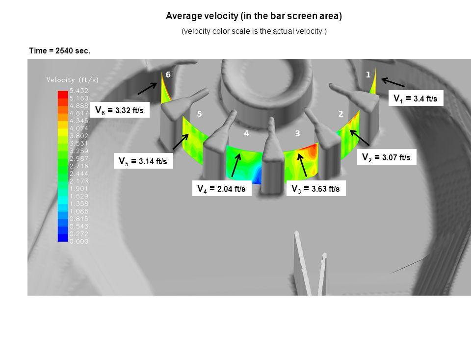 88.76 % 98.6 % 100 %80.13 % 95.19 % 80.12 % Percent of bar screen area at or below 4 ft/s 1 2 34 5 6 Time = 2540 sec.