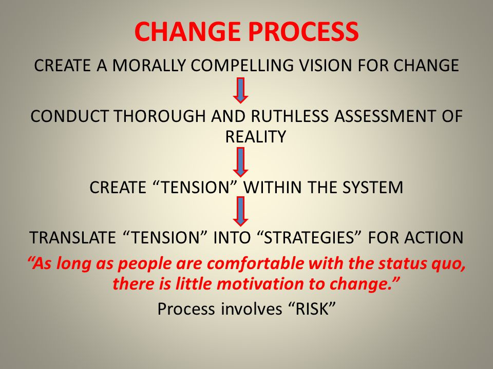 CHANGE PROCESS CREATE A MORALLY COMPELLING VISION FOR CHANGE CONDUCT THOROUGH AND RUTHLESS ASSESSMENT OF REALITY CREATE TENSION WITHIN THE SYSTEM TRANSLATE TENSION INTO STRATEGIES FOR ACTION As long as people are comfortable with the status quo, there is little motivation to change. Process involves RISK