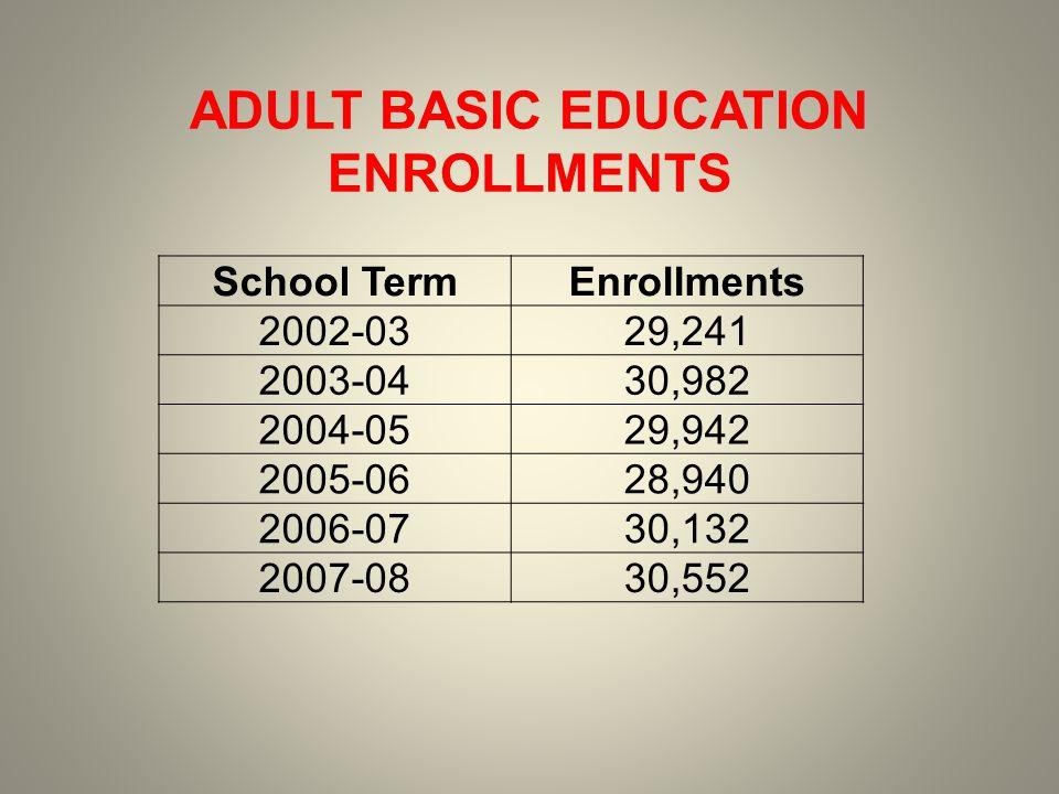 School TermEnrollments 2002-0329,241 2003-0430,982 2004-0529,942 2005-0628,940 2006-0730,132 2007-0830,552 ADULT BASIC EDUCATION ENROLLMENTS