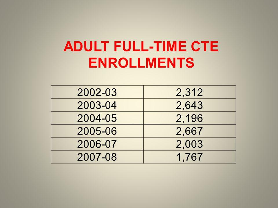 2002-0344,378 2003-0448,517 2004-0548,193 2005-0695,586 2006-07103,047 2007-08126,556 ADULT PART-TIME CTE ENROLLMENTS