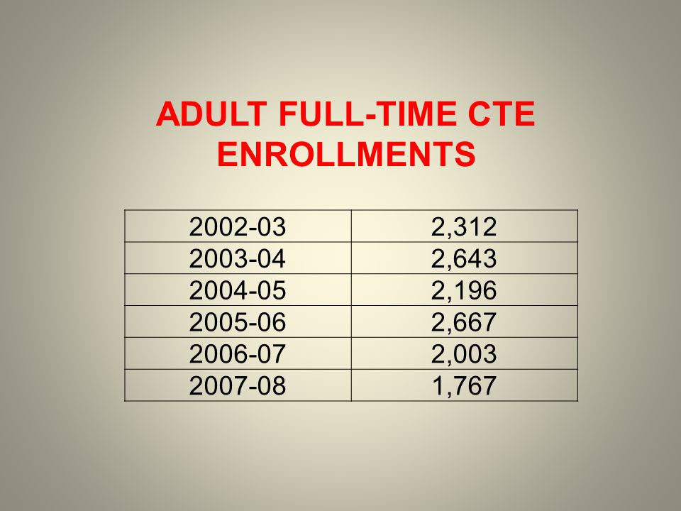 2002-032,312 2003-042,643 2004-052,196 2005-062,667 2006-072,003 2007-081,767 ADULT FULL-TIME CTE ENROLLMENTS