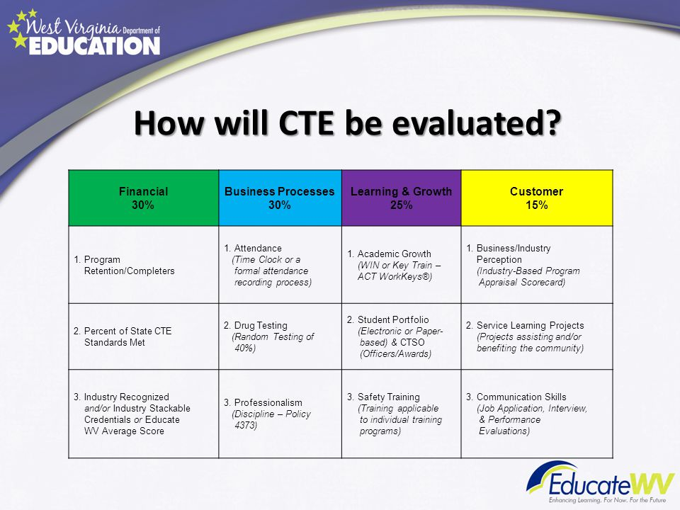 How will CTE be evaluated? Financial 30% Business Processes 30% Learning & Growth 25% Customer 15% 1. Program Retention/Completers 1. Attendance (Time