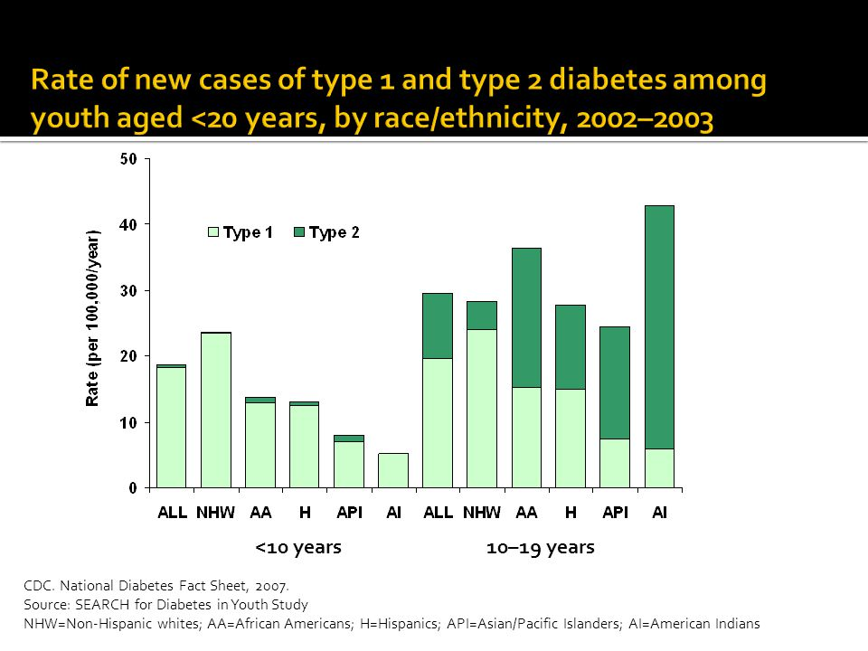  Type I-Insulin dependent  Type II- Non-insulin dependent-once upon a time known as ADULT ONSET.