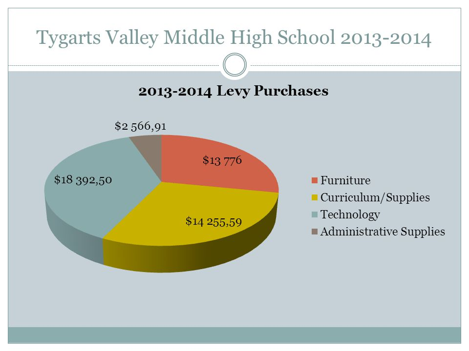 Tygarts Valley Middle/High School 2013-2014 Extra Curricular Allocation Amount: $45,000 Extra Curricular Purchases Uniforms:$13,000 Equipment: $9,900 Special Project-Lights:$11,400 Transportation: $10,700