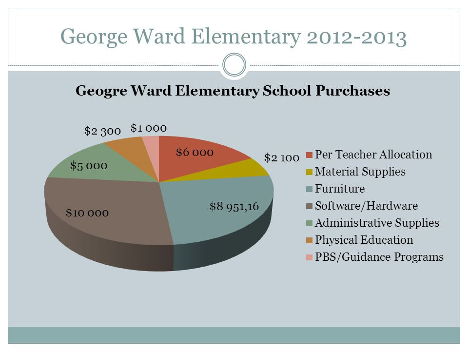 George Ward Elementary 2013-2014 School Allocation Amount: $35,351.16 LSIC Committee Members: Mark Allen, Jenny Lanham, Susie Thompson, Loretta Cutlip, Sherri Hulver, Fran McLaughlin, Amanda Bell, Donna Morgan, Ellen Fortney, Christine Taylor School Music/Choir Allocation Amount: $1,500 School Music/Choir Purchases: Instruments ($900), Music ($100), Equipment/Uniforms ($100), Other ($400)