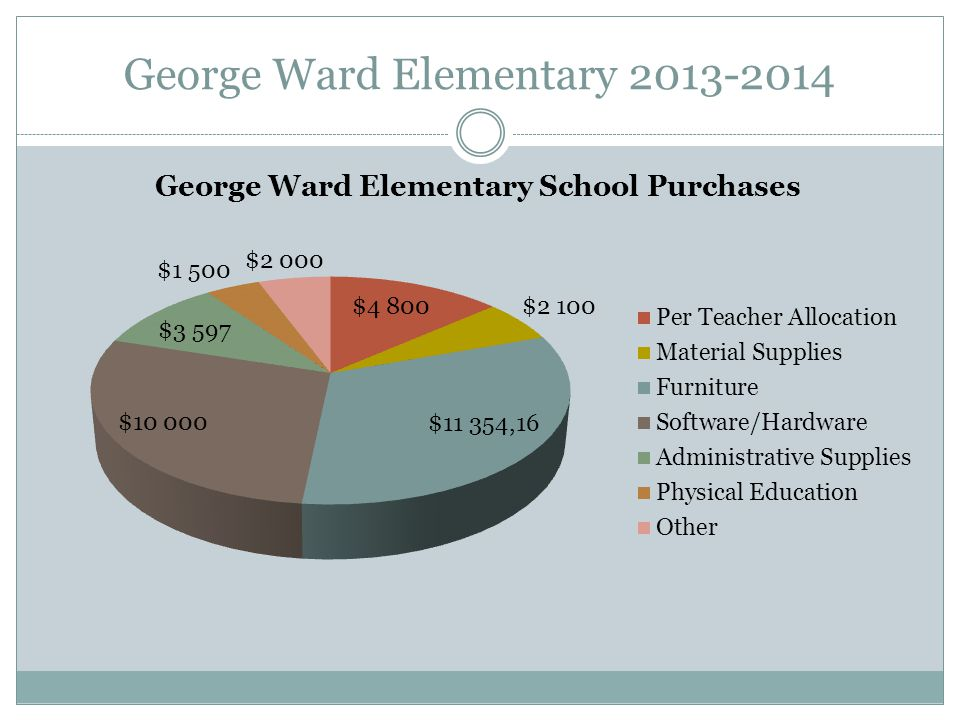 George Ward Significant Purchases Landscaping/ Pea Gravel for Playground/Treated Lumber for Fence Guard/Paint 14 New Lunch Tables (w/ matching funds from County Office) Book Shelves Storage Shelves Secretary's Desk/Filing System 2 Office Chairs Table Chairs for Guidance Office Guidance Materials