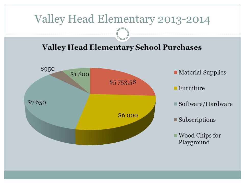 Valley Head Elementary 2013-2014