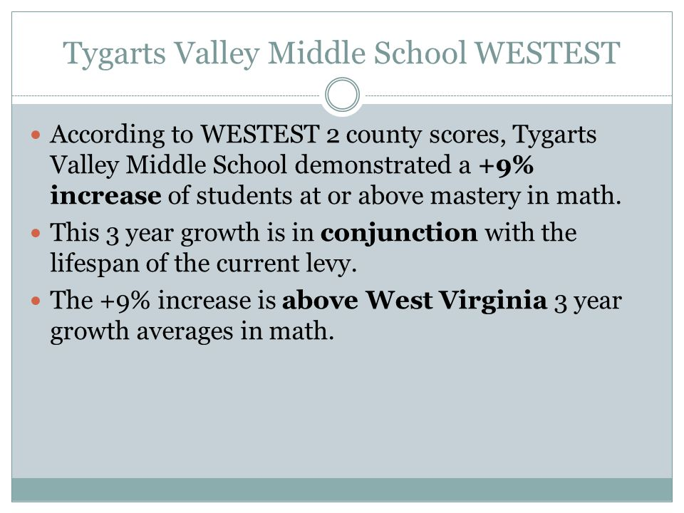 Tygarts Valley Middle School WESTEST According to WESTEST 2 county scores, Tygarts Valley Middle School demonstrated a +9% increase of students at or above mastery in math.