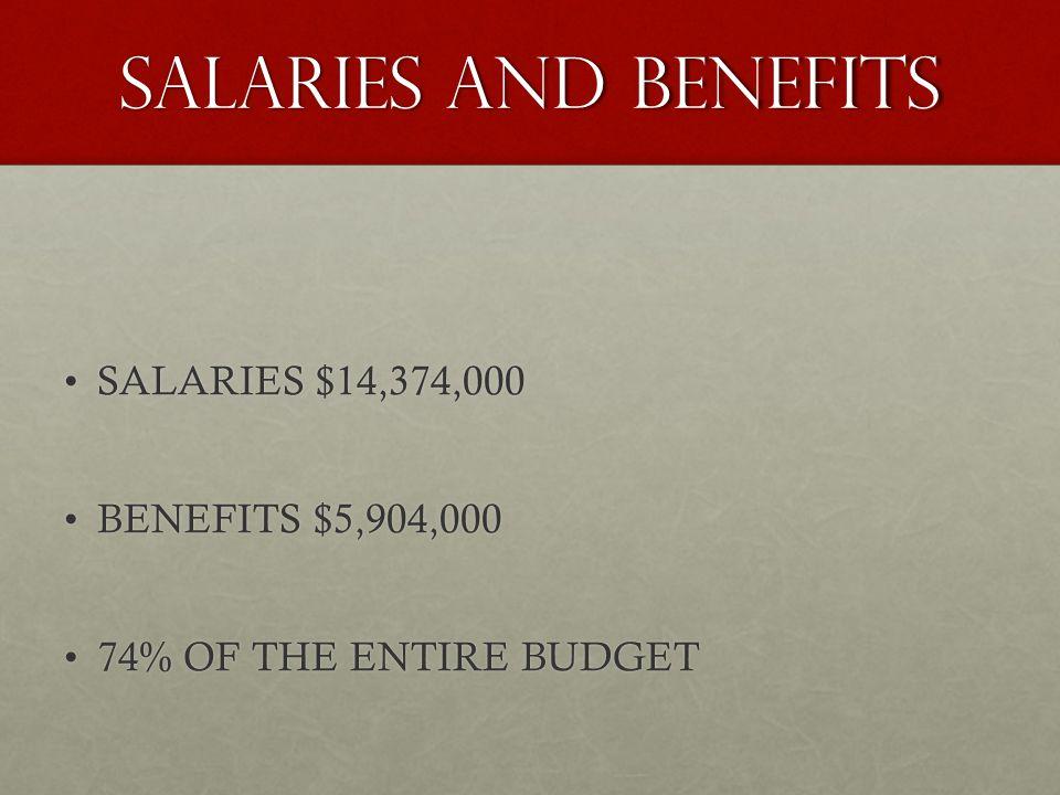SALARIES $14,374,000SALARIES $14,374,000 BENEFITS $5,904,000BENEFITS $5,904,000 74% OF THE ENTIRE BUDGET74% OF THE ENTIRE BUDGET SALARIES AND BENEFITS