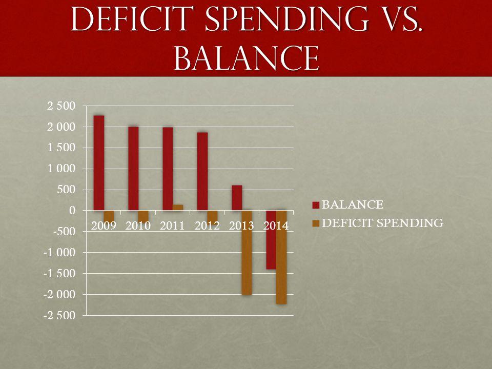 DEFICIT SPENDING VS. BALANCE