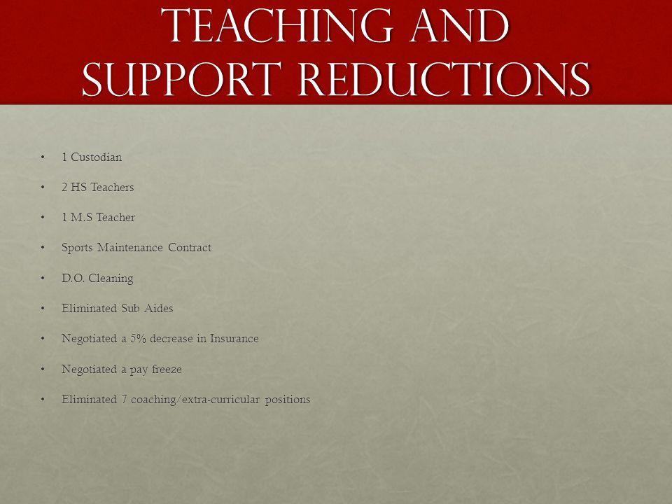 1 Custodian1 Custodian 2 HS Teachers2 HS Teachers 1 M.S Teacher1 M.S Teacher Sports Maintenance ContractSports Maintenance Contract D.O.