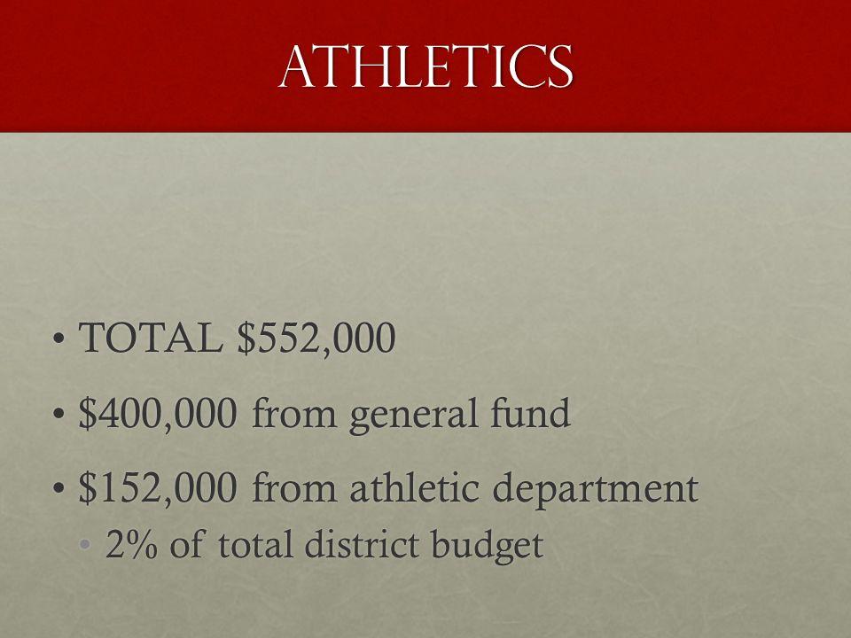 TOTAL $552,000TOTAL $552,000 $400,000 from general fund$400,000 from general fund $152,000 from athletic department$152,000 from athletic department 2% of total district budget2% of total district budget ATHLETICS