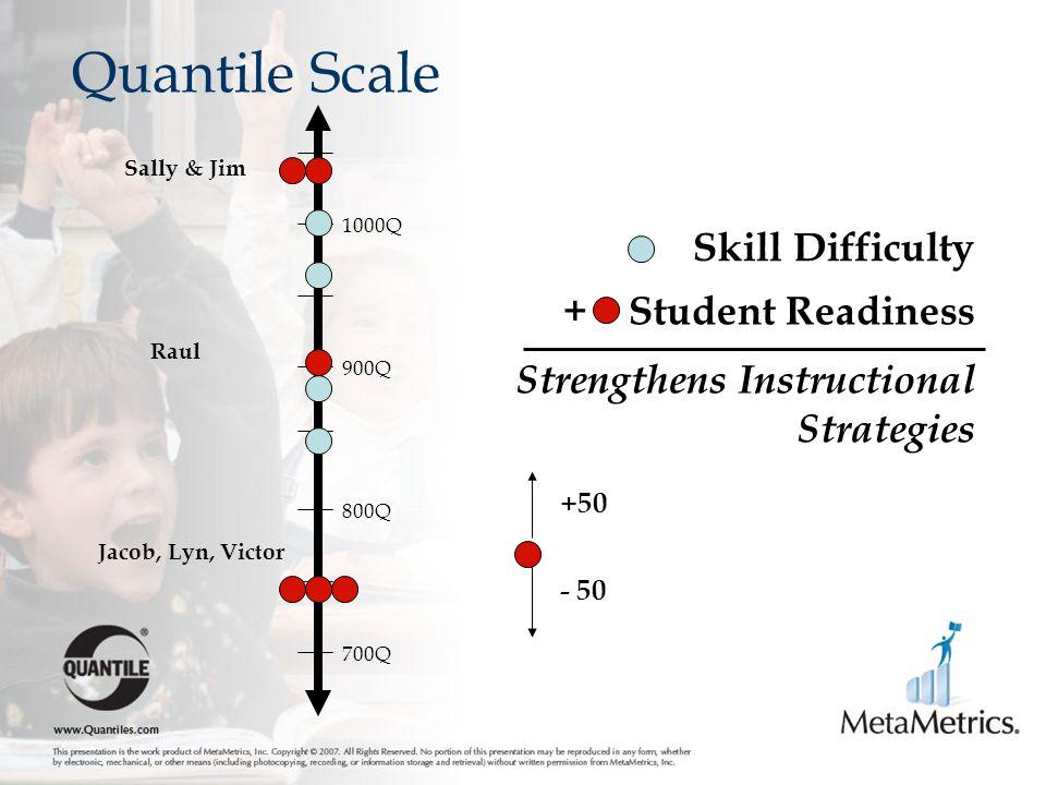 + Student Readiness Skill Difficulty Strengthens Instructional Strategies Quantile Scale 700Q 800Q 900Q 1000Q +50 - 50 Sally & Jim Raul Jacob, Lyn, Vi