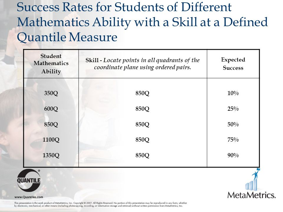 Success Rates for Students of Different Mathematics Ability with a Skill at a Defined Quantile Measure Student Mathematics Ability Skill - Locate points in all quadrants of the coordinate plane using ordered pairs.
