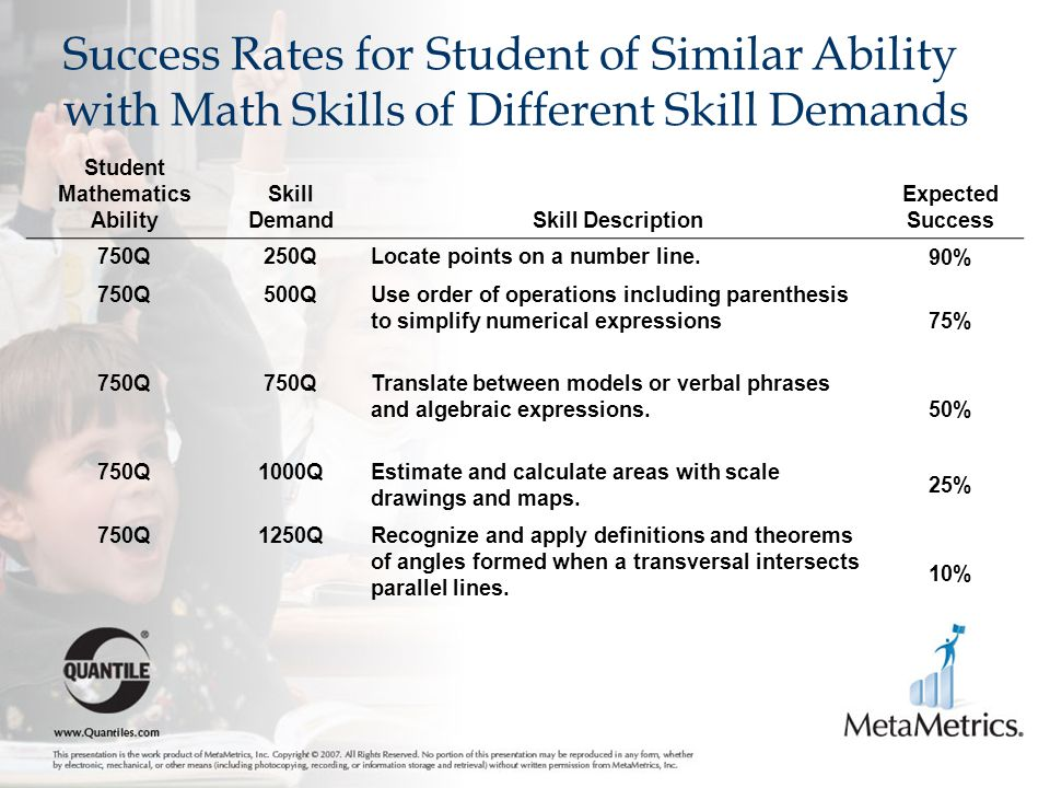 Success Rates for Student of Similar Ability with Math Skills of Different Skill Demands Student Mathematics Ability Skill DemandSkill Description Expected Success 750Q250QLocate points on a number line.