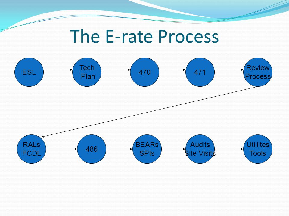 The E-rate Process ESL470 486 Utiliites Tools BEARs SPIs 471 Review Process Audits Site Visits Tech Plan RALs FCDL