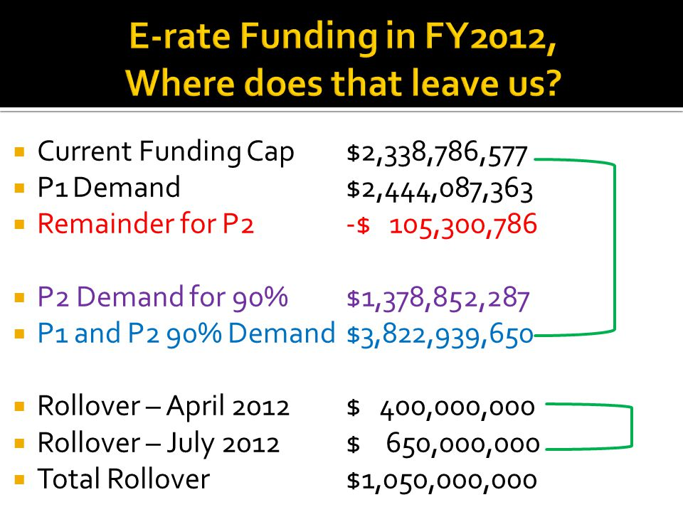  Current Funding Cap $2,338,786,577  P1Demand$2,444,087,363  Remainder for P2-$ 105,300,786  P2 Demand for 90% $1,378,852,287  P1 and P2 90% Demand$3,822,939,650  Rollover – April 2012$ 400,000,000  Rollover – July 2012$ 650,000,000  Total Rollover$1,050,000,000