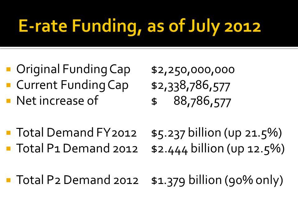  Original Funding Cap $2,250,000,000  Current Funding Cap $2,338,786,577  Net increase of$ 88,786,577  Total Demand FY2012$5.237 billion (up 21.5%)  Total P1 Demand 2012$2.444 billion (up 12.5%)  Total P2 Demand 2012 $1.379 billion (90% only)