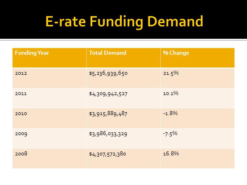 Funding YearTotal Demand% Change 2012$5,236,939,65021.5% 2011$4,309,942,52710.1% 2010$3,915,889,487-1.8% 2009$3,986,033,329-7.5% 2008$4,307,572,38016.8%
