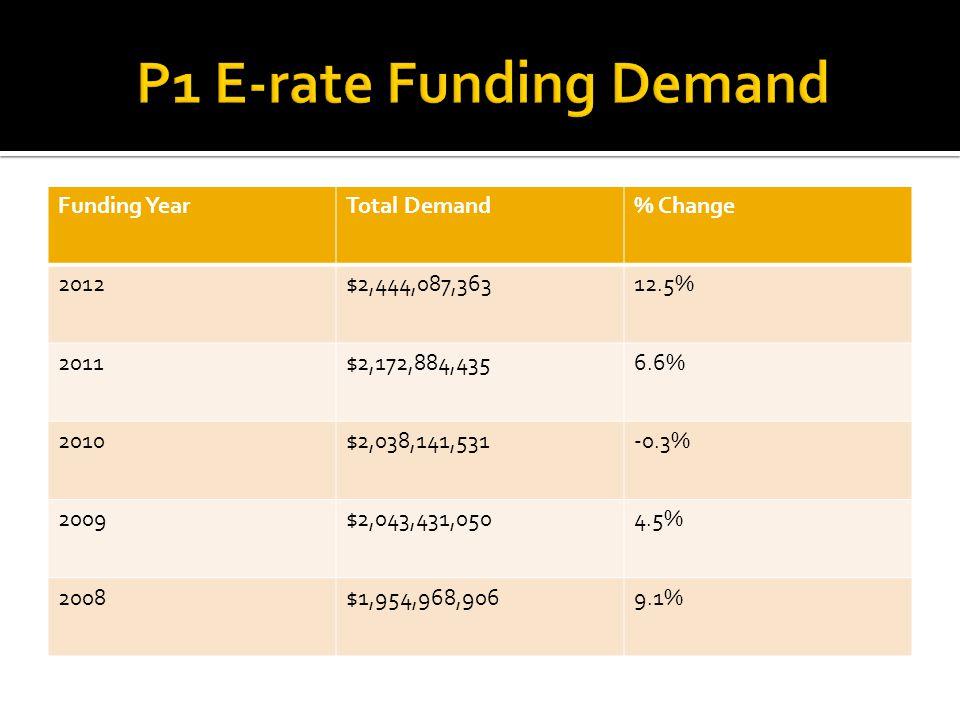 Funding YearTotal Demand% Change 2012$2,444,087,36312.5% 2011$2,172,884,4356.6% 2010$2,038,141,531-0.3% 2009$2,043,431,0504.5% 2008$1,954,968,9069.1%