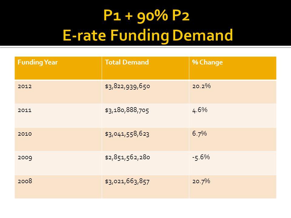 Funding YearTotal Demand% Change 2012$3,822,939,65020.2% 2011$3,180,888,7054.6% 2010$3,041,558,6236.7% 2009$2,851,562,280-5.6% 2008$3,021,663,85720.7%