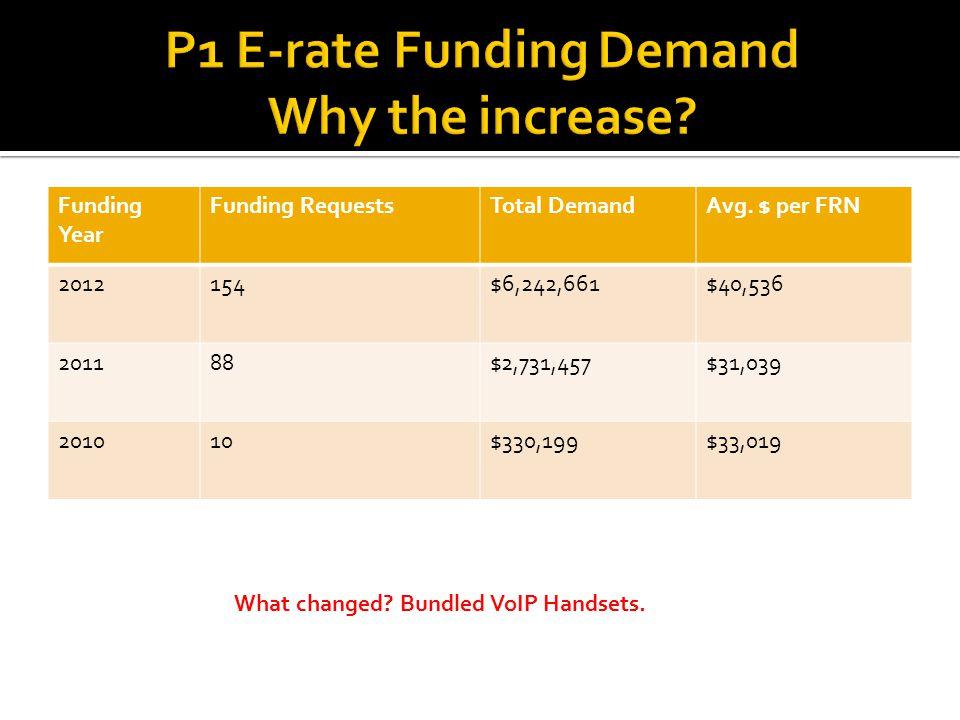 Funding Year Funding RequestsTotal DemandAvg.