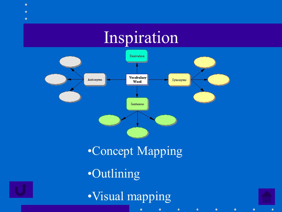 Inspiration Concept Mapping Outlining Visual mapping
