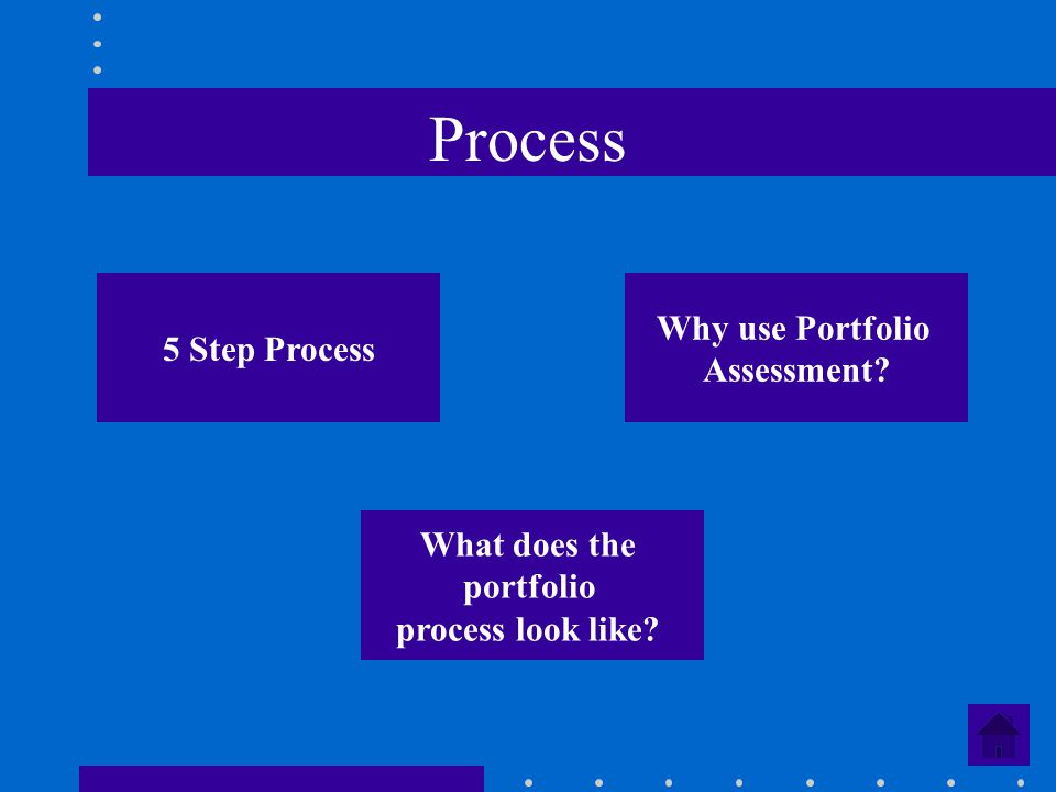 Process 5 Step Process Why use Portfolio Assessment? What does the portfolio process look like?